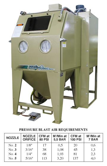 Best Sandblasting Equipment Blasting Equipment