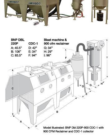 BNP Double 220 Pressure Blast Cabinet